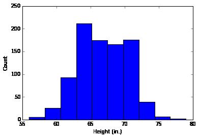 Histogram of Galton's height data